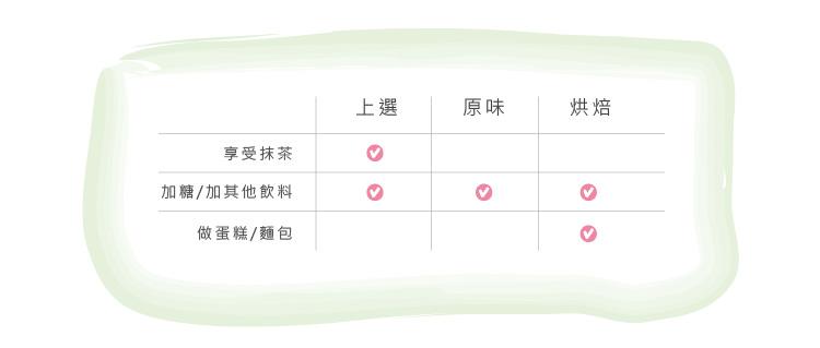 潤康 抹茶系列產品比較表